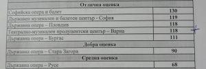 КУЛТУРА ВСЕКИ ДЕН Отлична оценка за Варненските културни институции